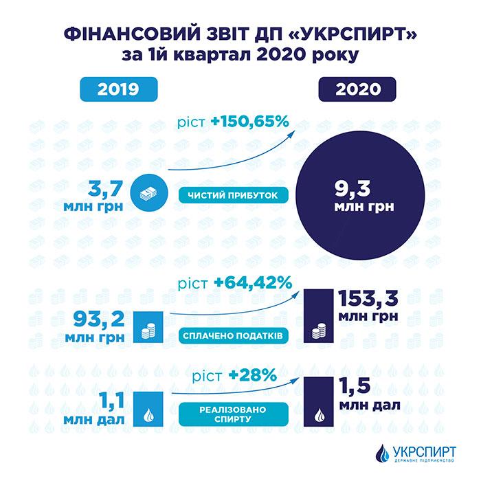 Фінансовий результат ДП «Укрспирт» за перший квартал втричі перевищив тогорічний показник